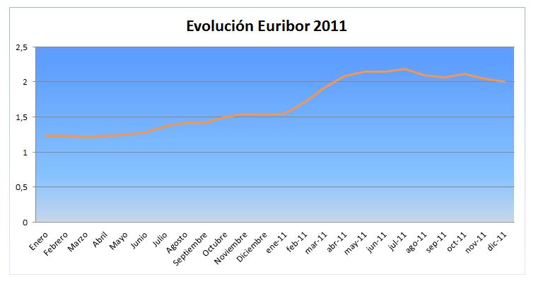 Euribor-2011-evolución
