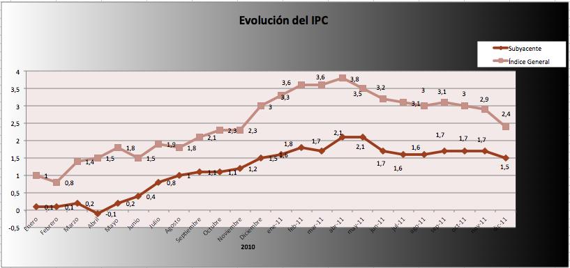 IPC Diciembre 2011