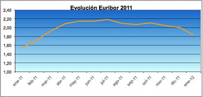 Euribor 2012 foro