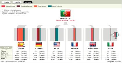 Acreedores deuda Portugal