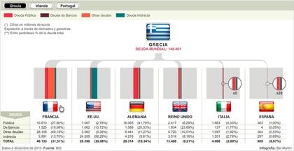 Acreedores deuda Grecia