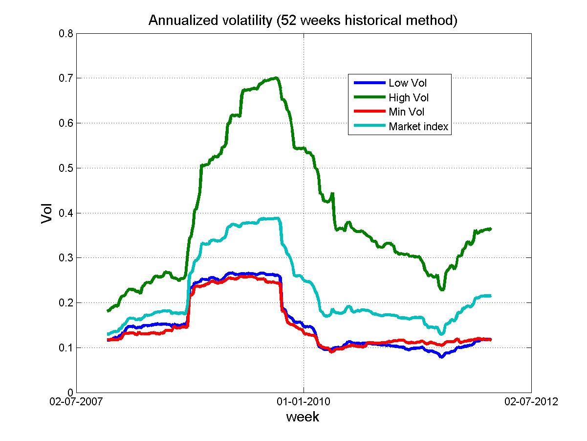 Volatilidad anualizada