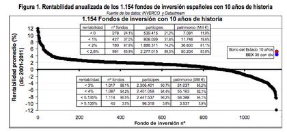 Rentabilidad fondos inversi%c3%b3n foro