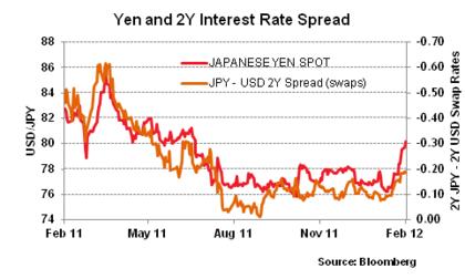Yen foro
