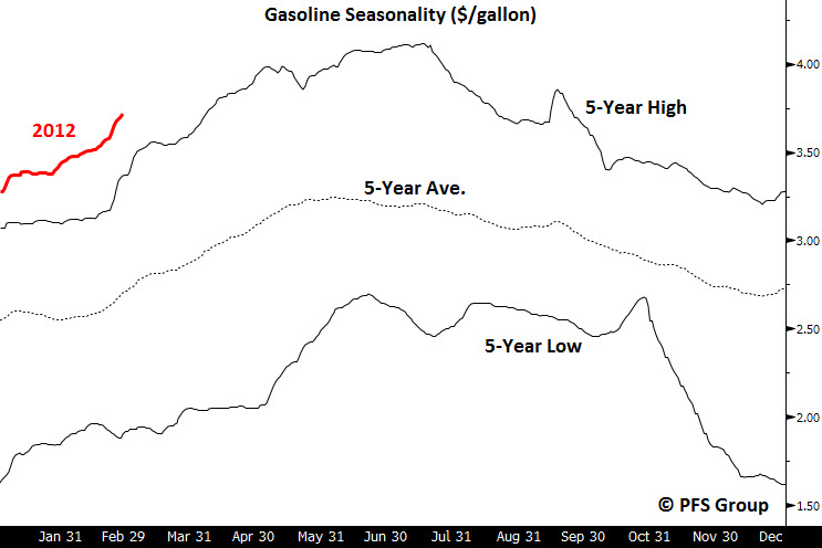 Gasoline seasonality
