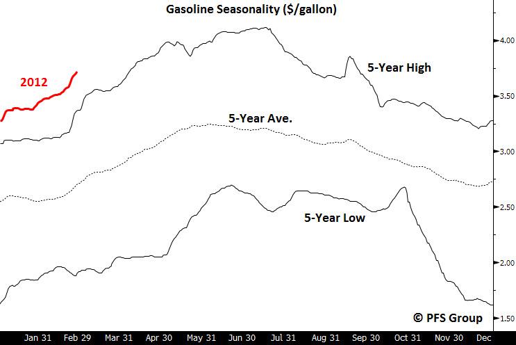 Gasoline-seasonality