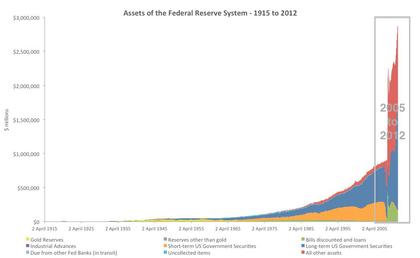 Assets of the federal reserve system foro