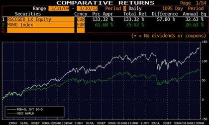 Robeco global consumer trends vs msci world foro