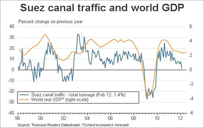 Suez canal traffic and world gdp foro