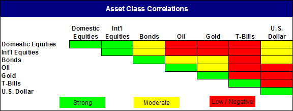 Asset Class Correlation