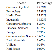 PKW Sector Breakdown