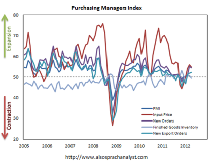 Purchasing managers index foro