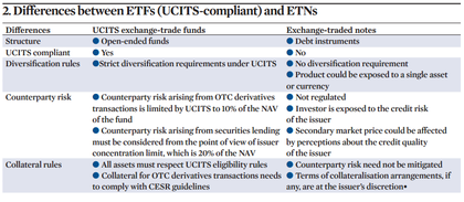 Differences%20between%20etfs%20%28ucits compliant%29%20and%20etns foro