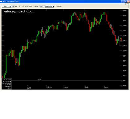 Dow foro