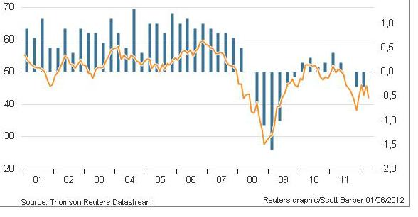 Correlación entre el PIB y el PMI