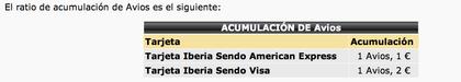 Tarjeta Sendo Iberia