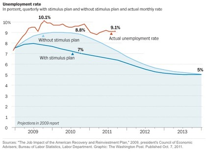 Unemployment rate obama stimulus foro