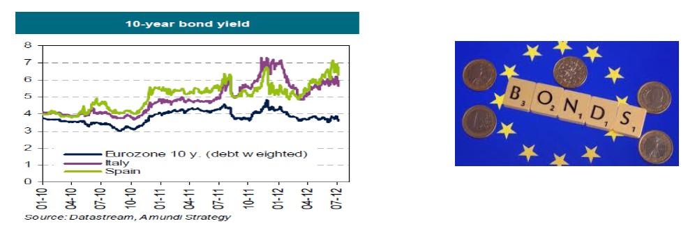 Rendimiento bono 10 años UE