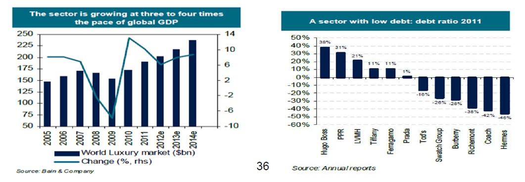 Crecimiento y endeudamiento en el sector de los bienes de lujo