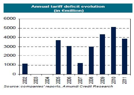 Evolución anual déficit tarifario utilities