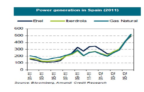 Generación energia España