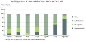 Asesoramiento%20financiero%20espa%c3%b1a col