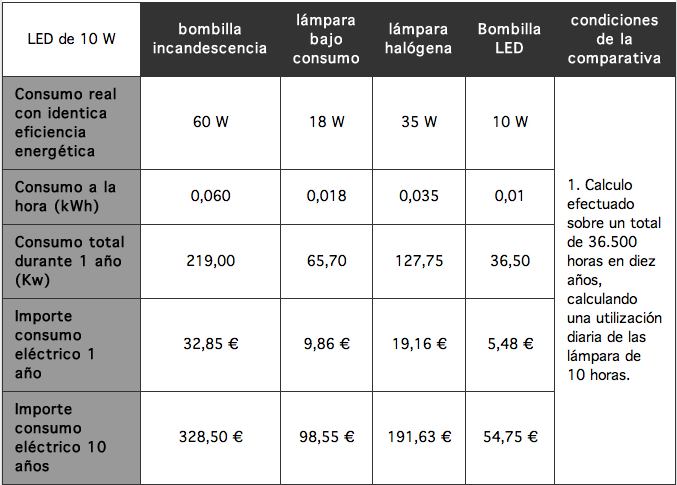 Trucos para ahorrar en la factura de la luz energia for Cuantos lumenes tiene una bombilla de 60w