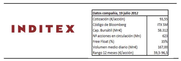 Inditex1S12
