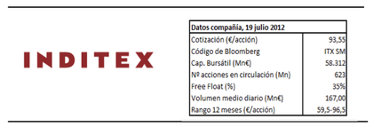 Inditex1s12 foro