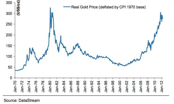 evolucion-precio-oro