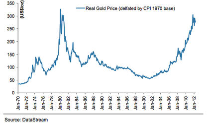 Evolucion precio oro foro