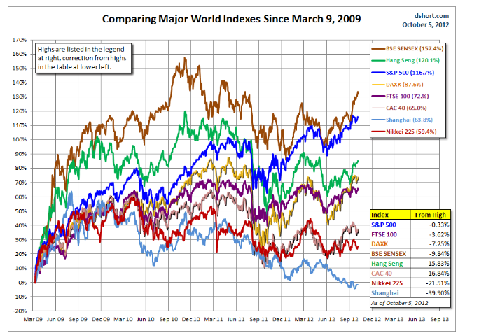 Evolución índices mundiales