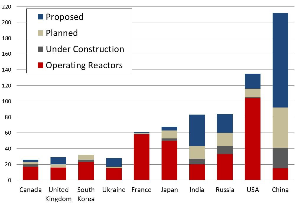 construcción-de-reactores-uranio