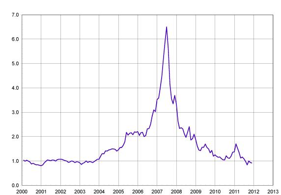 precio-uranio