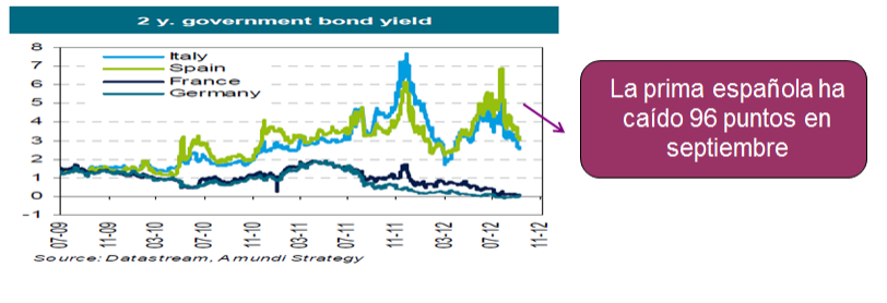 government-bond-yield