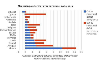 Measuring austerity foro