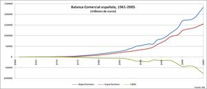 Espana balanza comercial1 2005 col