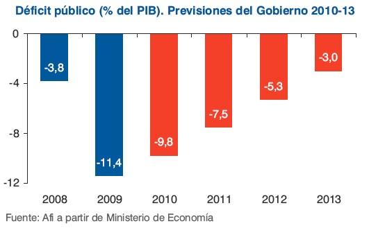 deficit-publico