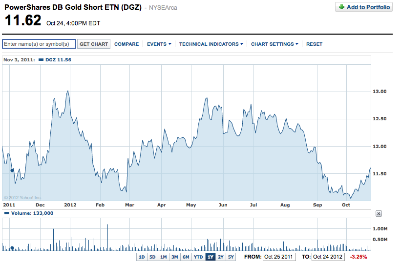 PowerShares-DB-Gold-Short-ETN-(DGZ)