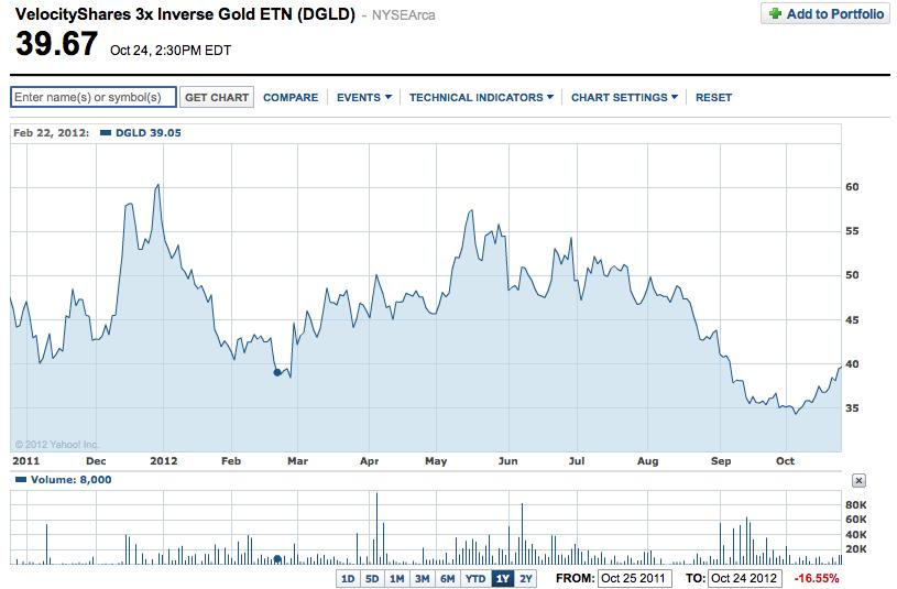 VelocityShares-3x-Inverse-Gold-ETN-(DGLD)