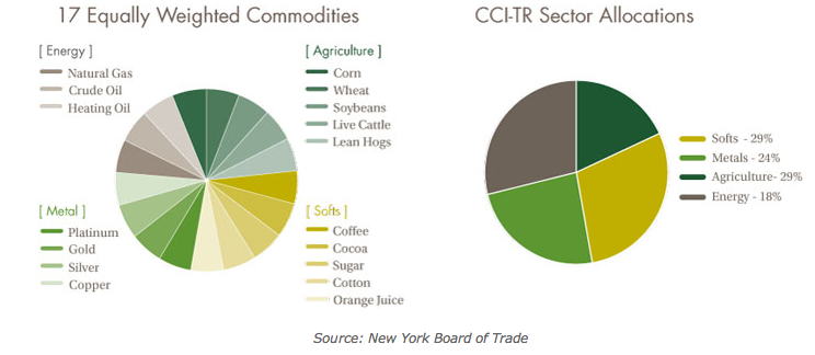 Continuous Commodity Index Fund (GCC)