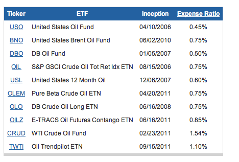 ETF-petroleo