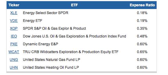 ETF-petroleo-indirecto