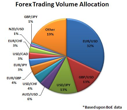 Most traded forex pairs