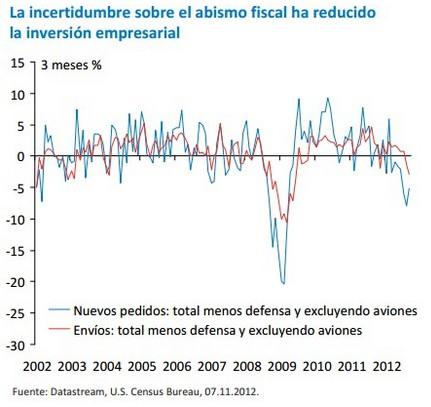 abismo fiscal grafico