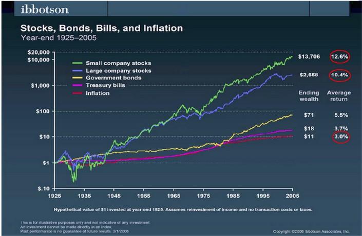 acciones, bonos