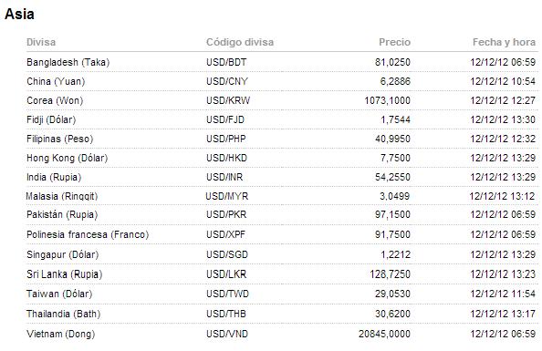 Mejores divisas forex
