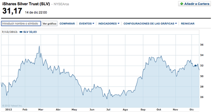 Ishares silver trust%20 foro