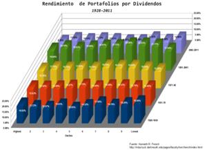 Rendimiento%20por%20dividendos%20portafolios%20deciles col