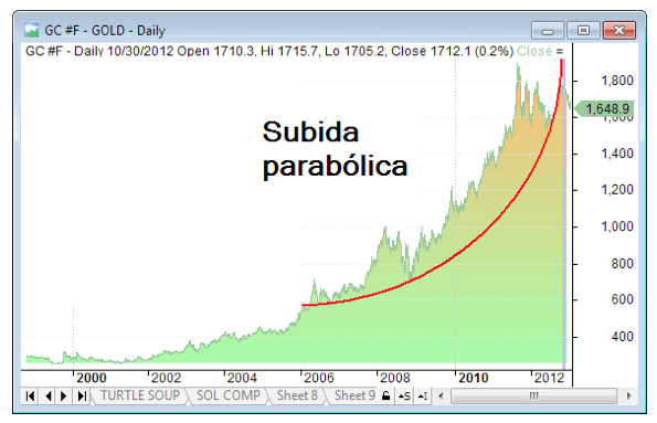 subida parabolica